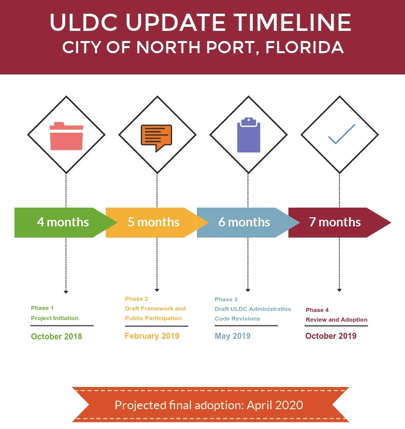 updated uldc