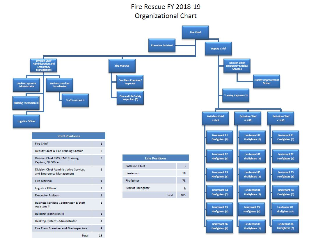 Org Chart FY19